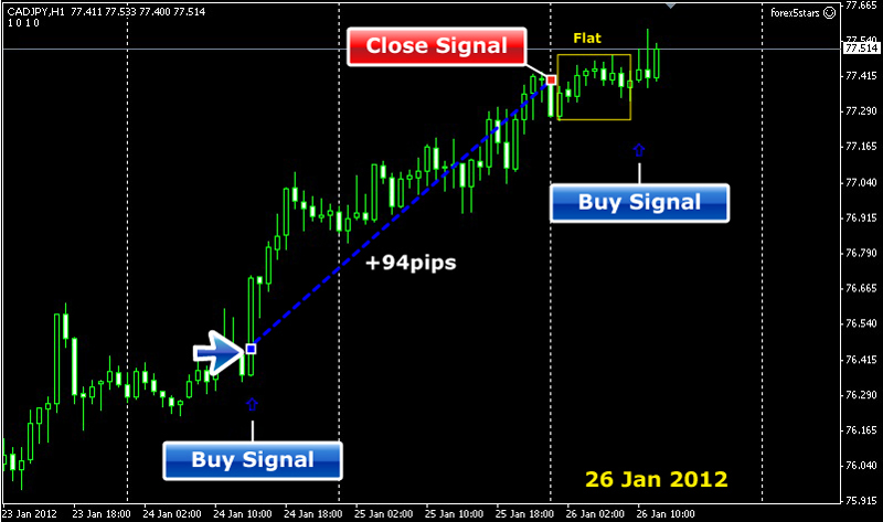 Forex 5 Stars trading software